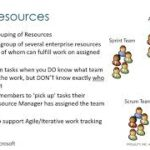 Better Resource Management with Microsoft PPM